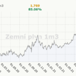 cena-plynu-2021