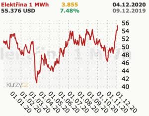 graf vývoje ceny elektřiny